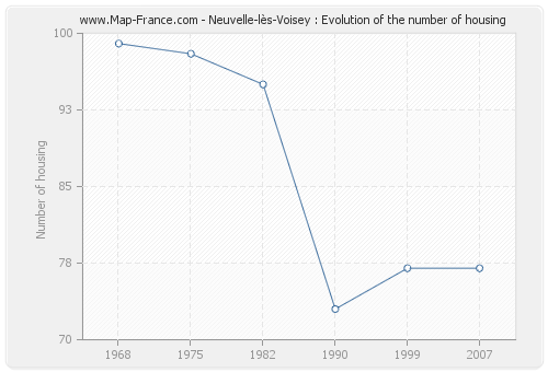 Neuvelle-lès-Voisey : Evolution of the number of housing