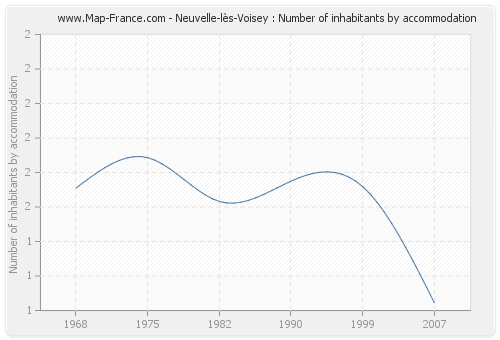 Neuvelle-lès-Voisey : Number of inhabitants by accommodation