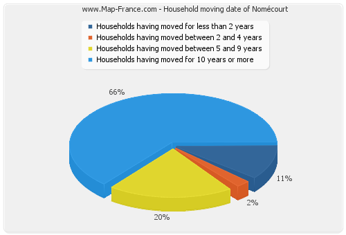 Household moving date of Nomécourt