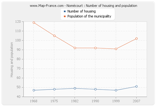 Nomécourt : Number of housing and population