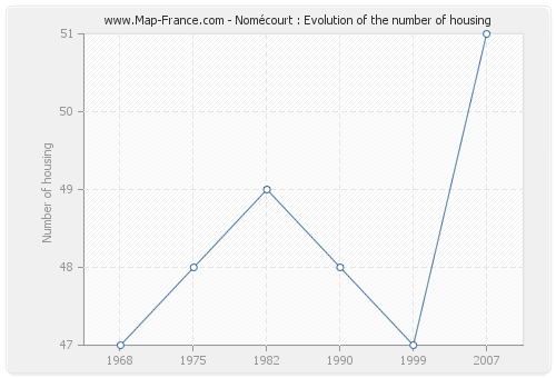 Nomécourt : Evolution of the number of housing