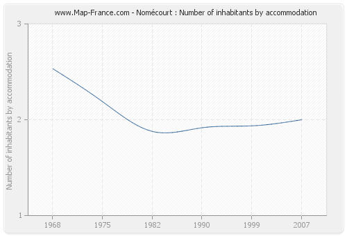 Nomécourt : Number of inhabitants by accommodation