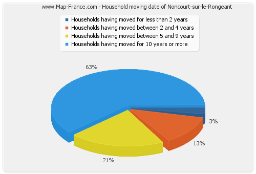 Household moving date of Noncourt-sur-le-Rongeant