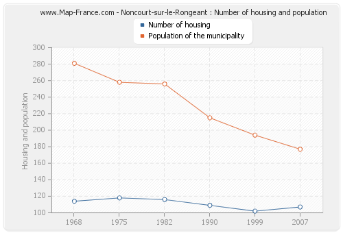 Noncourt-sur-le-Rongeant : Number of housing and population
