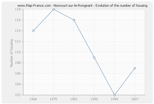 Noncourt-sur-le-Rongeant : Evolution of the number of housing