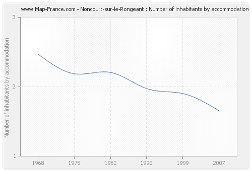 Noncourt-sur-le-Rongeant : Number of inhabitants by accommodation