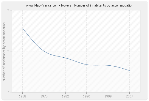 Noyers : Number of inhabitants by accommodation
