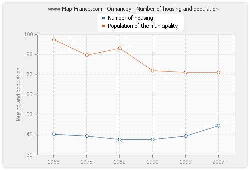 Ormancey : Number of housing and population