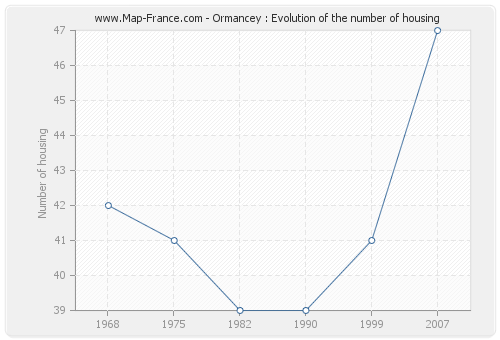 Ormancey : Evolution of the number of housing