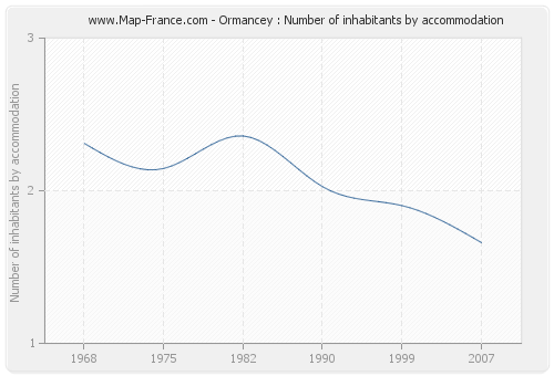 Ormancey : Number of inhabitants by accommodation