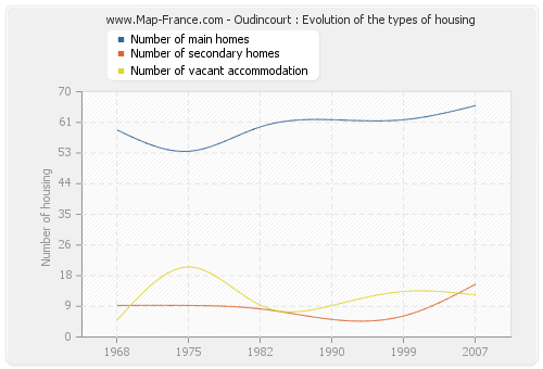 Oudincourt : Evolution of the types of housing