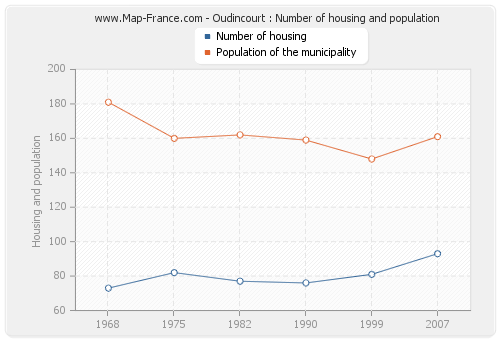 Oudincourt : Number of housing and population