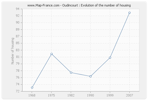Oudincourt : Evolution of the number of housing