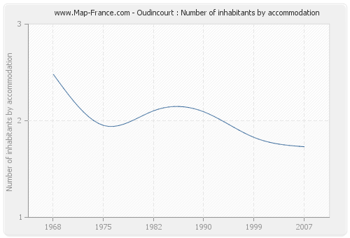 Oudincourt : Number of inhabitants by accommodation