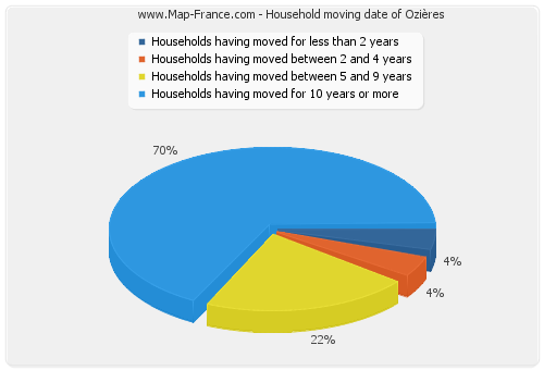 Household moving date of Ozières