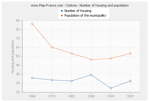 Ozières : Number of housing and population