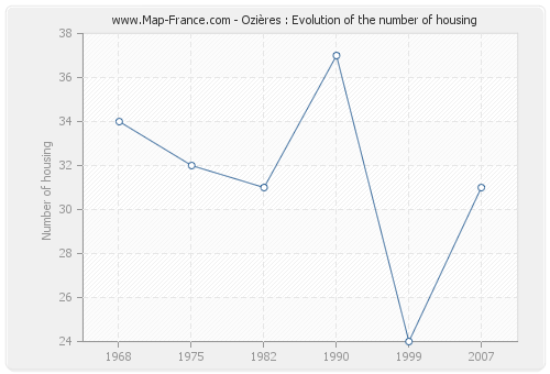 Ozières : Evolution of the number of housing