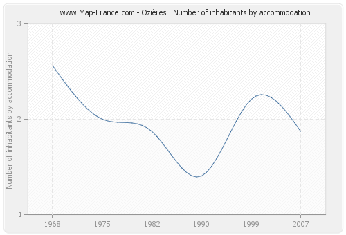 Ozières : Number of inhabitants by accommodation