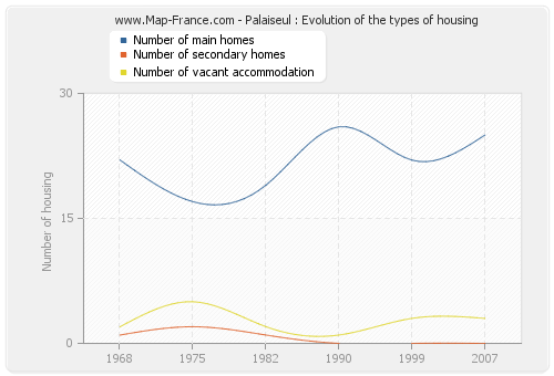 Palaiseul : Evolution of the types of housing