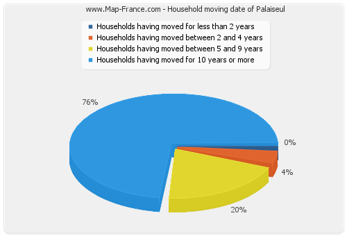 Household moving date of Palaiseul