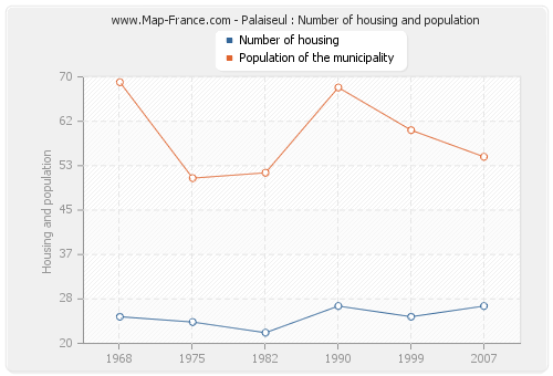 Palaiseul : Number of housing and population
