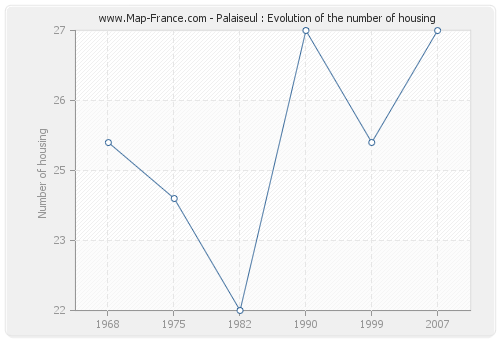 Palaiseul : Evolution of the number of housing