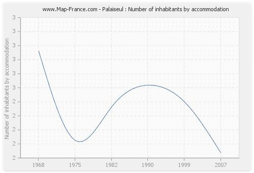 Palaiseul : Number of inhabitants by accommodation