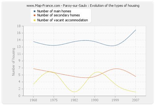 Paroy-sur-Saulx : Evolution of the types of housing