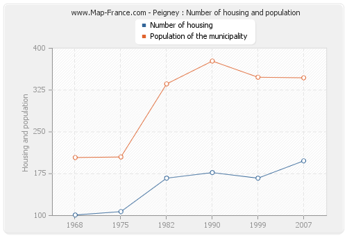 Peigney : Number of housing and population