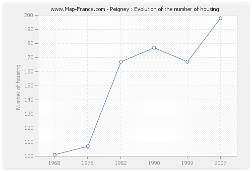 Peigney : Evolution of the number of housing