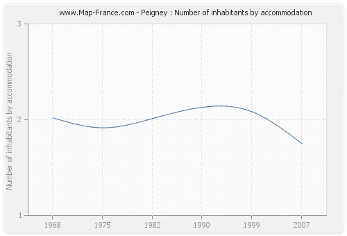 Peigney : Number of inhabitants by accommodation