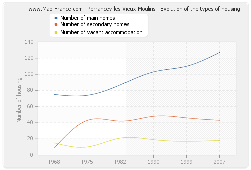 Perrancey-les-Vieux-Moulins : Evolution of the types of housing