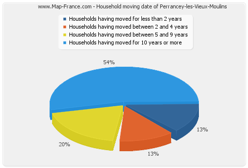 Household moving date of Perrancey-les-Vieux-Moulins