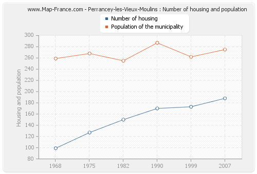Perrancey-les-Vieux-Moulins : Number of housing and population