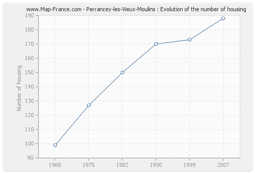 Perrancey-les-Vieux-Moulins : Evolution of the number of housing