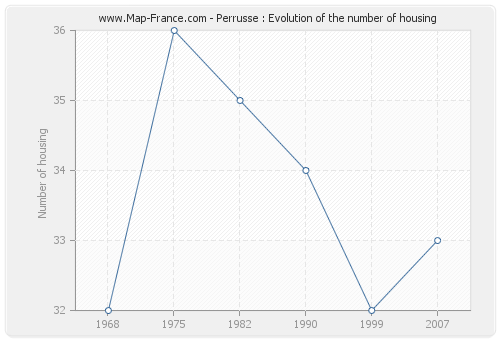 Perrusse : Evolution of the number of housing