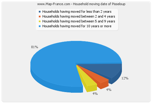 Household moving date of Pisseloup