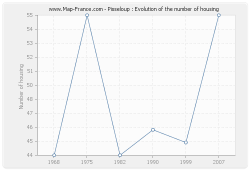 Pisseloup : Evolution of the number of housing
