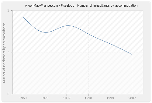 Pisseloup : Number of inhabitants by accommodation