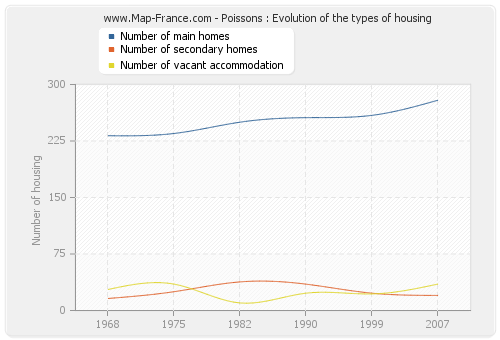 Poissons : Evolution of the types of housing