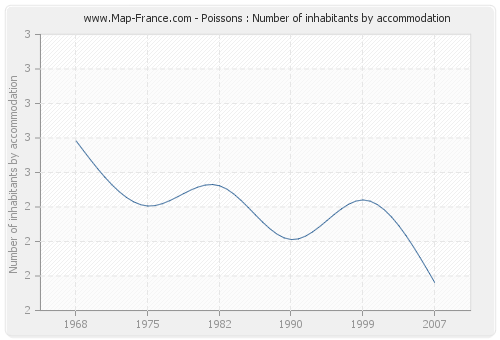 Poissons : Number of inhabitants by accommodation