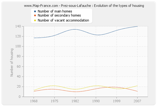 Prez-sous-Lafauche : Evolution of the types of housing