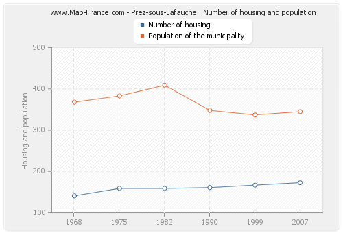 Prez-sous-Lafauche : Number of housing and population