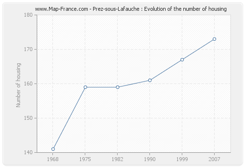 Prez-sous-Lafauche : Evolution of the number of housing