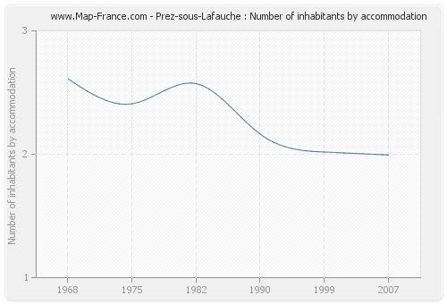 Prez-sous-Lafauche : Number of inhabitants by accommodation
