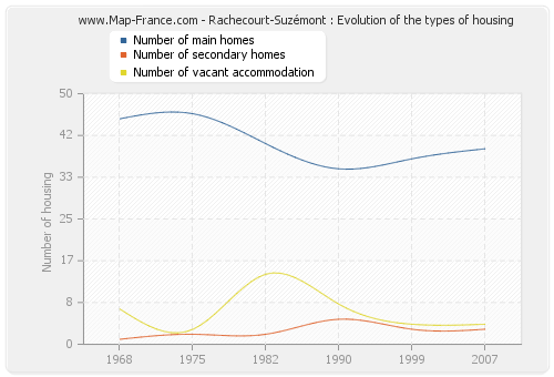 Rachecourt-Suzémont : Evolution of the types of housing