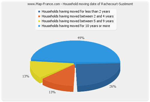 Household moving date of Rachecourt-Suzémont