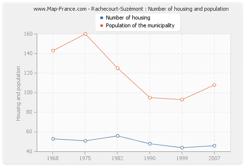Rachecourt-Suzémont : Number of housing and population