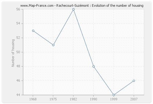 Rachecourt-Suzémont : Evolution of the number of housing