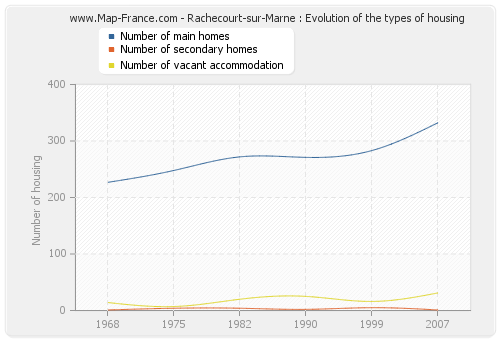 Rachecourt-sur-Marne : Evolution of the types of housing